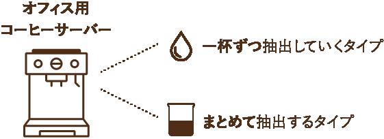 オフィス用コーヒーサーバーの種類